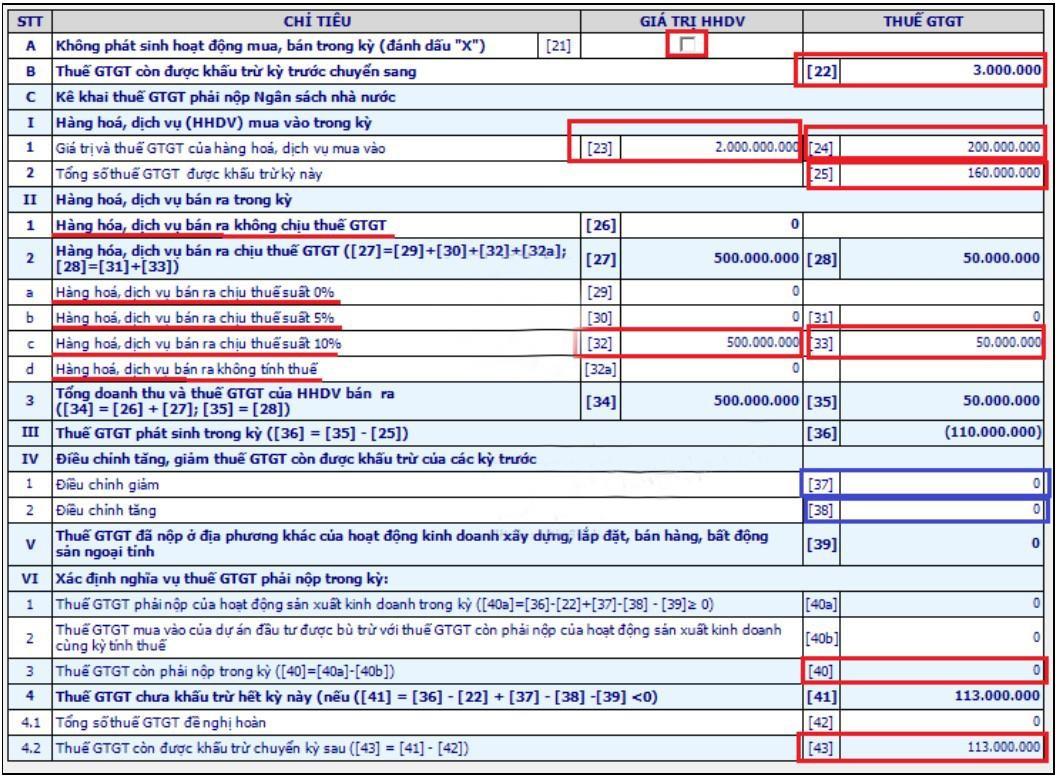 Chỉ tiêu của tờ khai thuế gtgt
